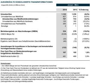 Umsatzerlöse – Ungeprüfte Zahlen in Millionen Euro