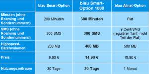 Smart-Option 1000 von blau Mobilfunk