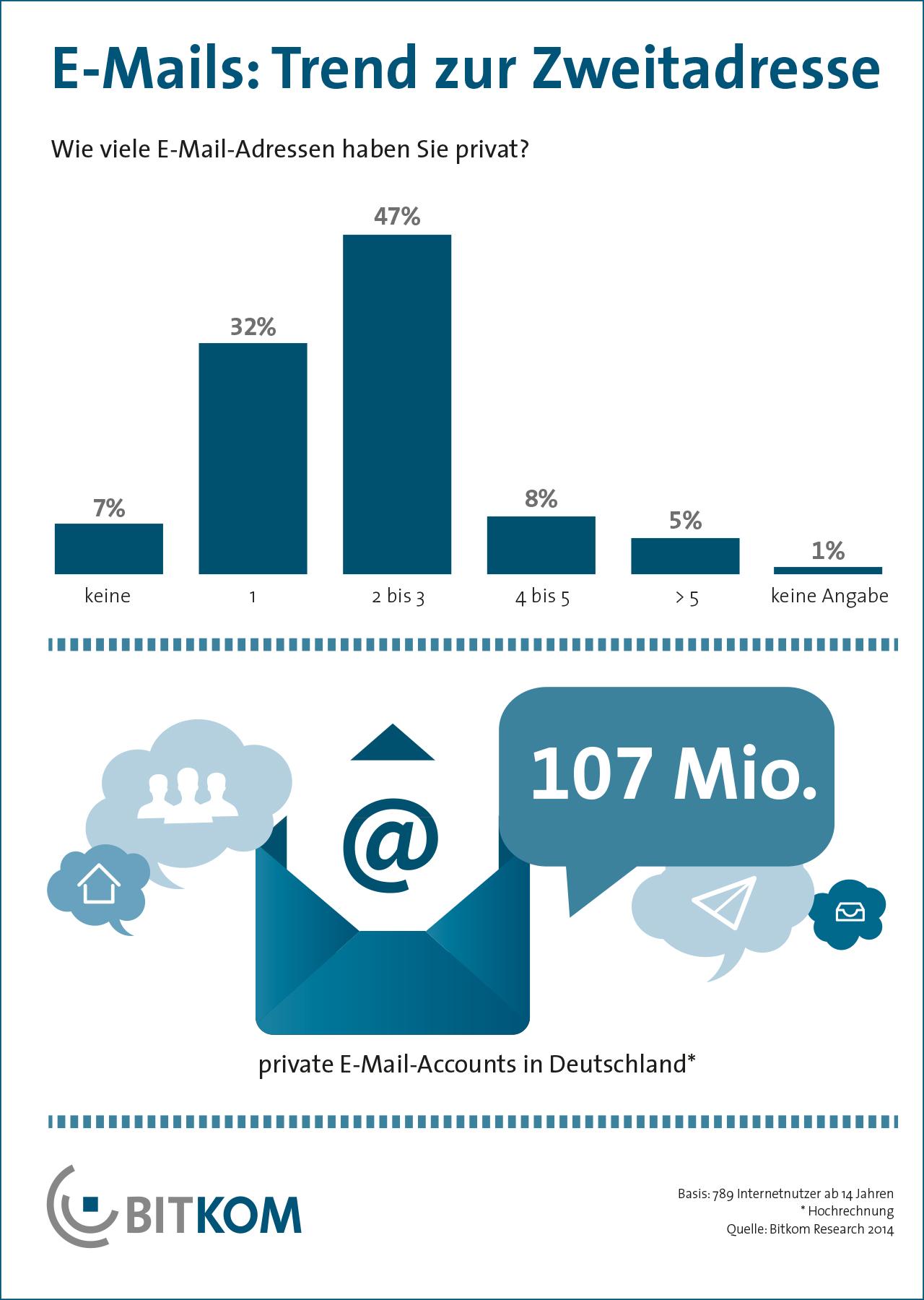E-Mails: Trend zur privaten Zweitadresse