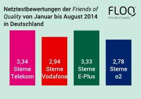 Aus Sicht der Smartphone-Nutzer haben E-Plus und die Telekom bei diesem Netztest eindeutig die Nase vorn.