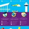Microsoft Cloud Services