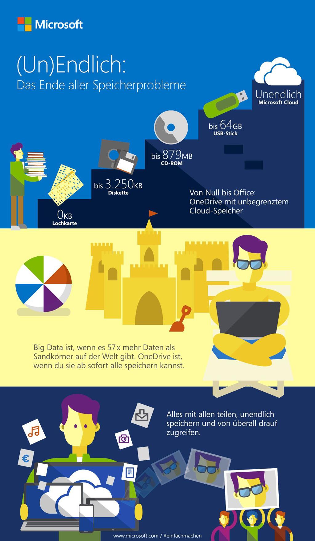 Microsoft Office 365 auf OneDrive