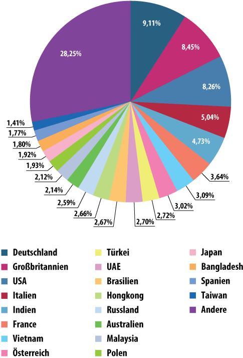 Spam empfangende Länder