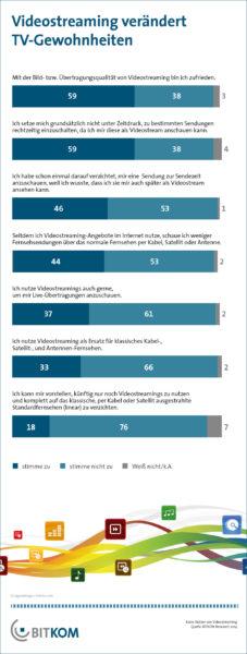 Videostreaming verändert TV-Gewohnheiten