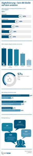 Digitalisierung: Mehr Chancen als Risiken