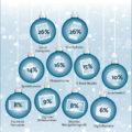 Smartphones und Tablets zu Weihnachten gefragt