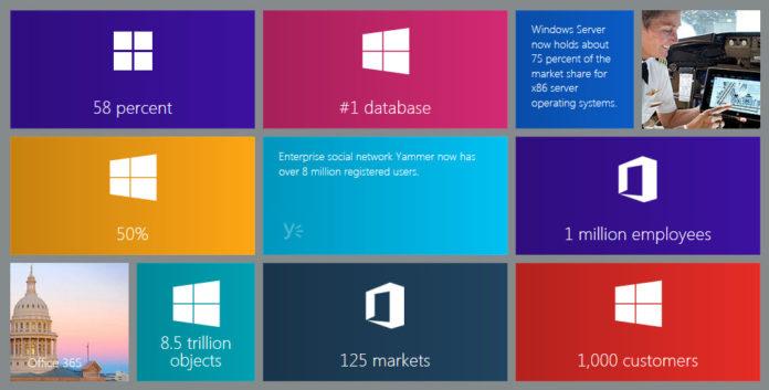 Microsoft Cloud-Lösungen