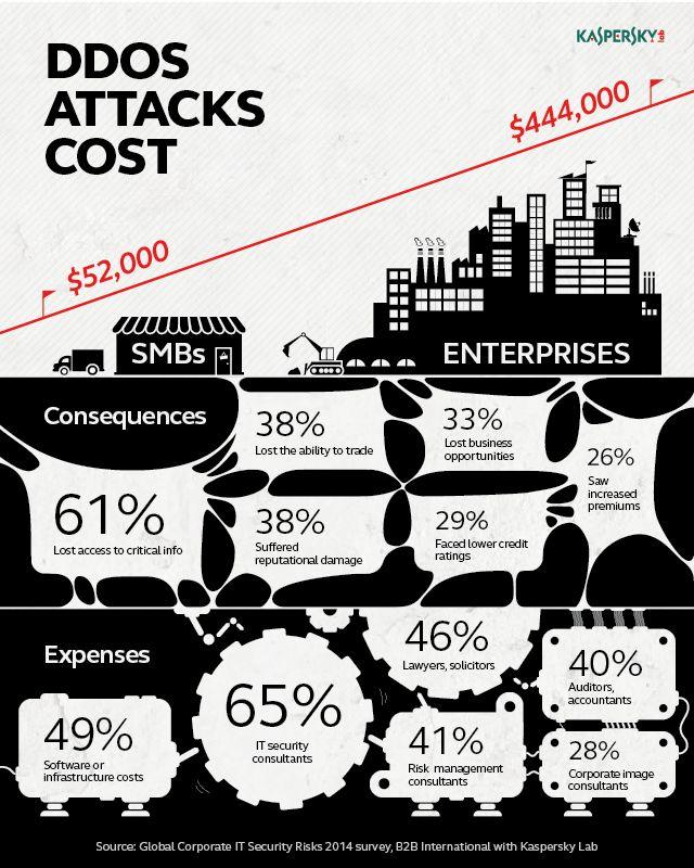 Konsequenzen von DDOS-Attacken für Unternehmen
