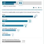 Ausgaben für Online-Journalismus steigen