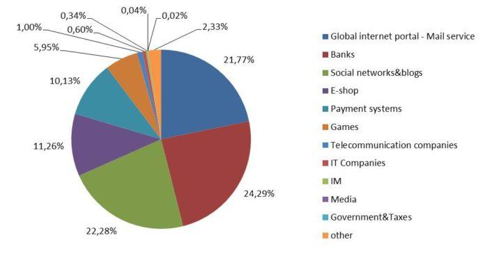 Kaspersky: Phishing-Ziele Deutschland