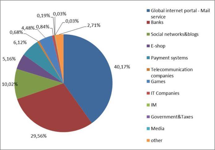 Kaspersky: Phishing-Ziele Österreich