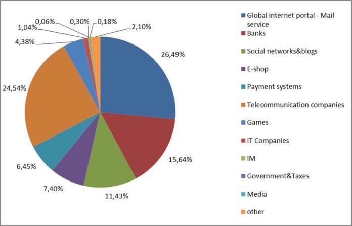 Kaspersky: Phishing-Ziele Schweiz