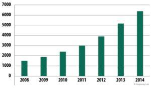 Veränderung der Zahl der Kaspersky Lab bekannten nicht vertrauenswürdigen Zertifikate