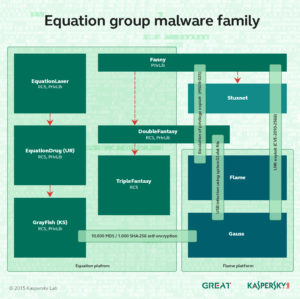Equation Group: die Mutter der Cyber-Spionage