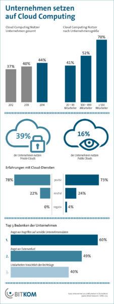 Cloud Computing wird Basistechnologie in vielen Unternehmen