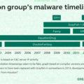 Kaspersky Lab enthüllt neueste Cyberspionagetaktiken