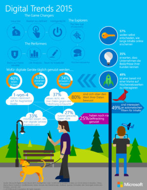 Microsoft Digital Trends 2015