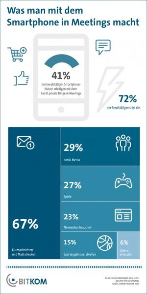 Was man mit dem Smartphone in Meetings macht