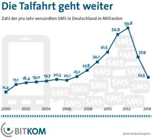 Zahl der verschickten SMS sinkt um 40 Prozent