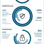 Schutz vor Hackern reicht nicht aus