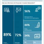 Was Soziale Netzwerke über Bewerber verraten