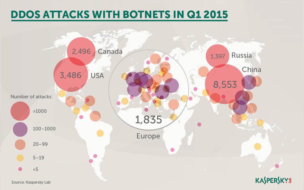 DDoS-Attacken mit Botnetzen im 1. Quartal 2015