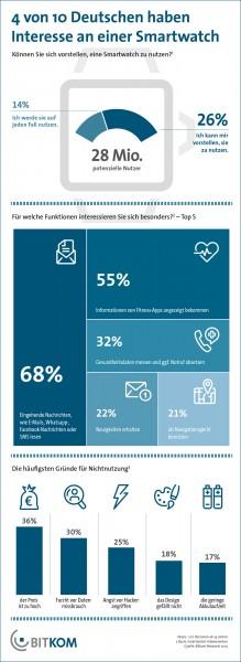 4 von 10 Deutschen haben Interesse an einer Smartwatch