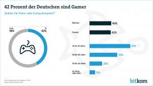 42% der Deutschen sind Gamer