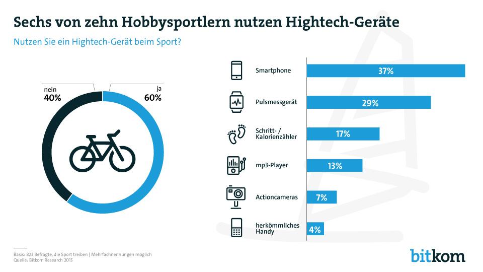 Sechs von zehn Hobbysportlern nutzen Hightech-Geräte