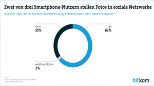 Fast zwei Drittel teilen Handy-Schnappschüsse in sozialen Netzwerken
