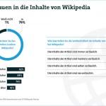 Großes Vertrauen in die Inhalte von Wikipedia